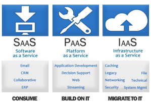 cloudcomputing-sas-pas-ias