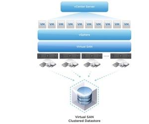 vmware_storage
