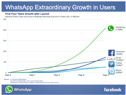 whatsapp-is-growing-even-faster-than-facebook-did-when-facebook-was-the-same-age