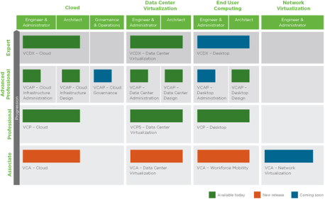 VMware_certifications_roadmap_website