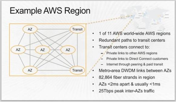 awsdatacentere-global-infra