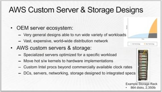awsdatacentere-server-storage