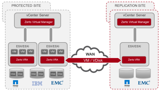 Data-Replication-over-WAN