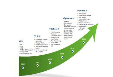vsphere-releases