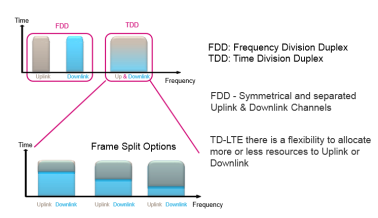 fdd-tdd-different