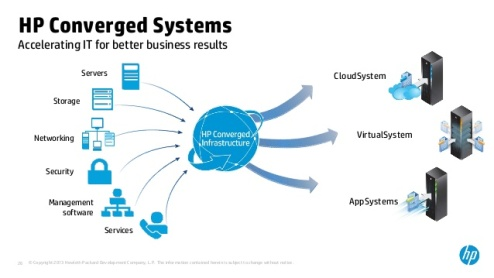 converged-infrastructure-trend-1-converged-systems-everything-you-need-to-know-in-30-minutes-26-638