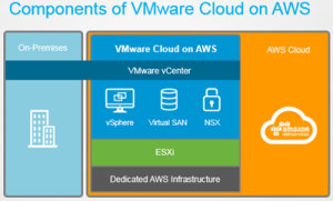 vmware_vcloud_foundation_on_aws_3